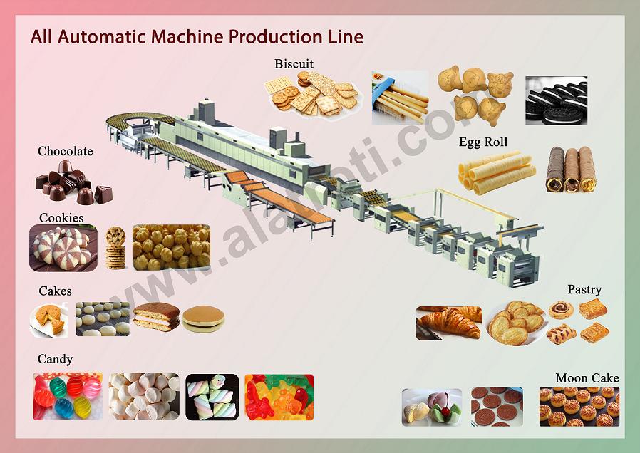 Berbagai Jenis Mesin Otomatis Pembuat roti , kue dan biskuit